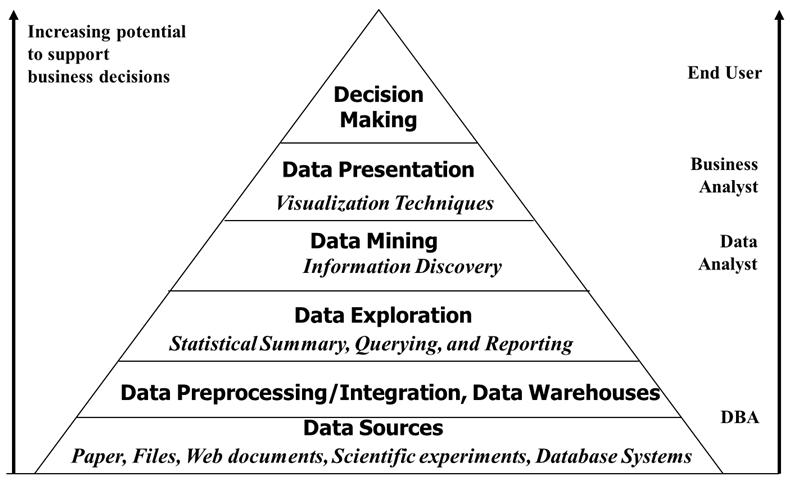 데이터를 다루는 프로세스 – 마치 히말라야 산맥을 오르는 과정 같아서 보기만 해도 숨이 차다.