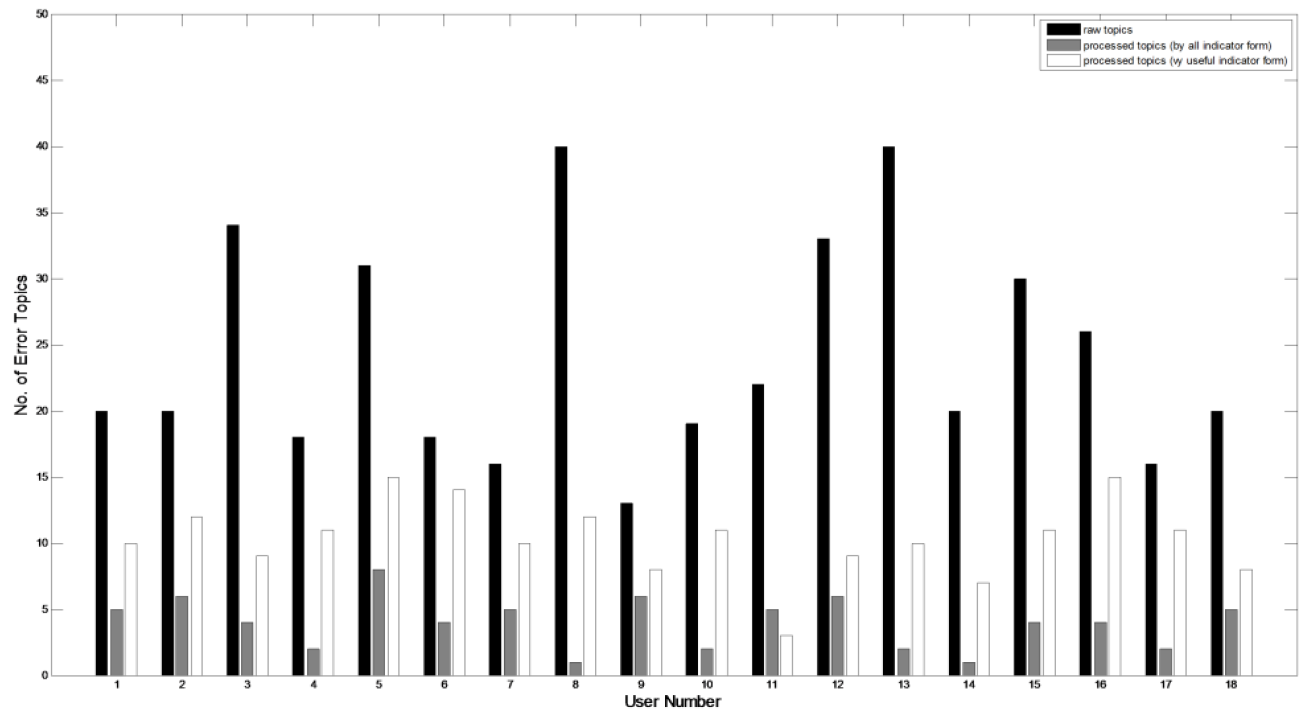 Figure 10. The performance of topic modeling (black: raw topics, gray: processed topics by all indicator form, white: processed topics by useful indicator form)