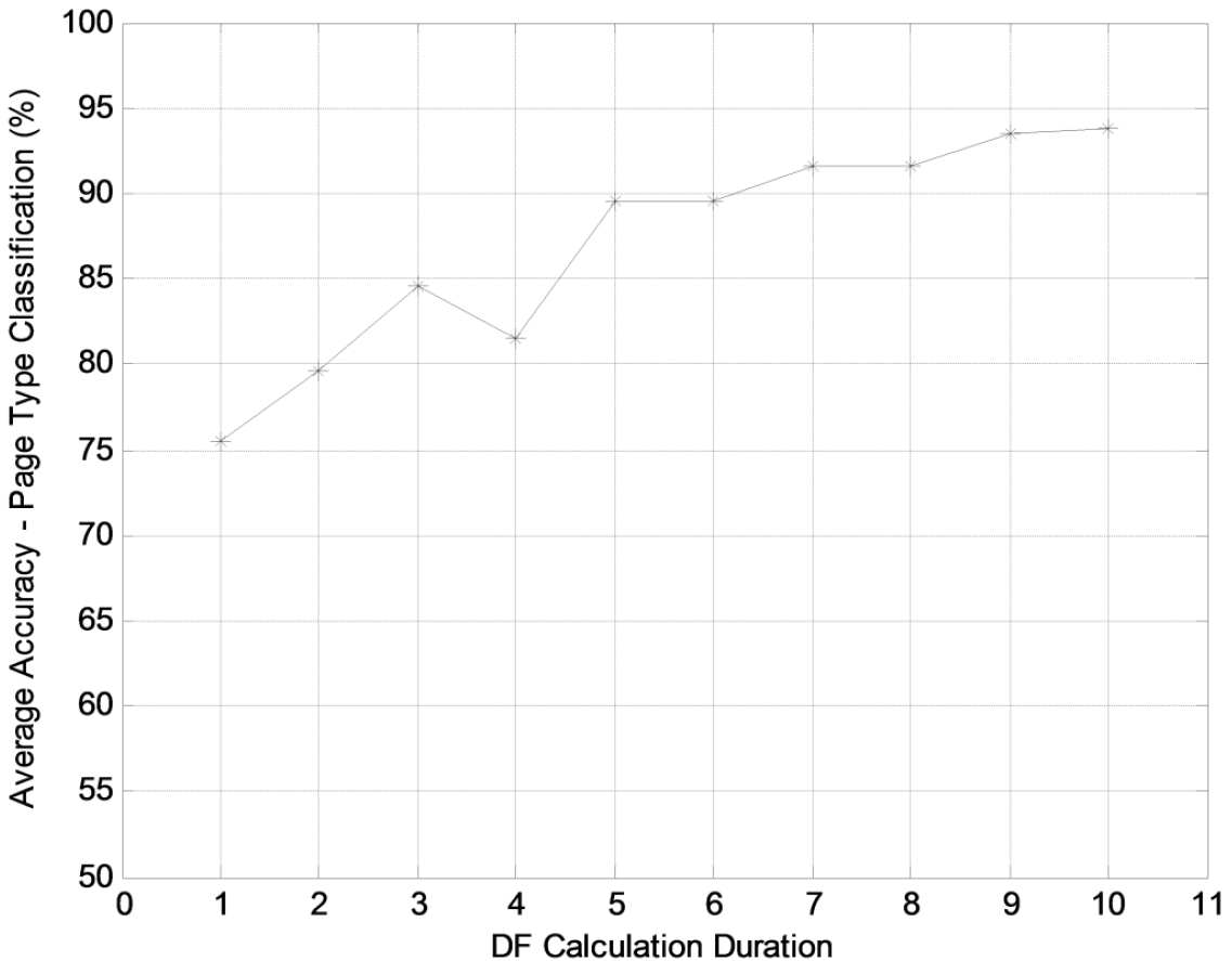 Figure 11. The performances of page type classification vs. the numbers of days for DF calculation