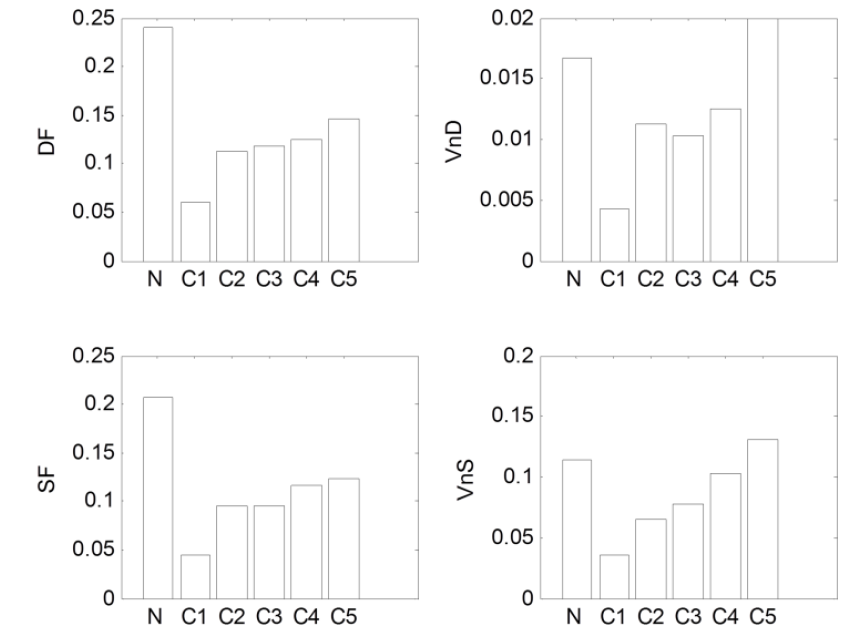 Figure 4. Variation of visit pattern indicators values (N: navigational page / C1~C5: content pages according to interest levels