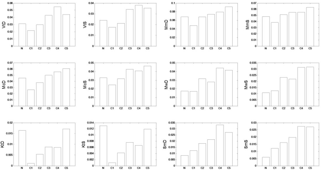 Figure 5. Variation of interaction pattern indicator values