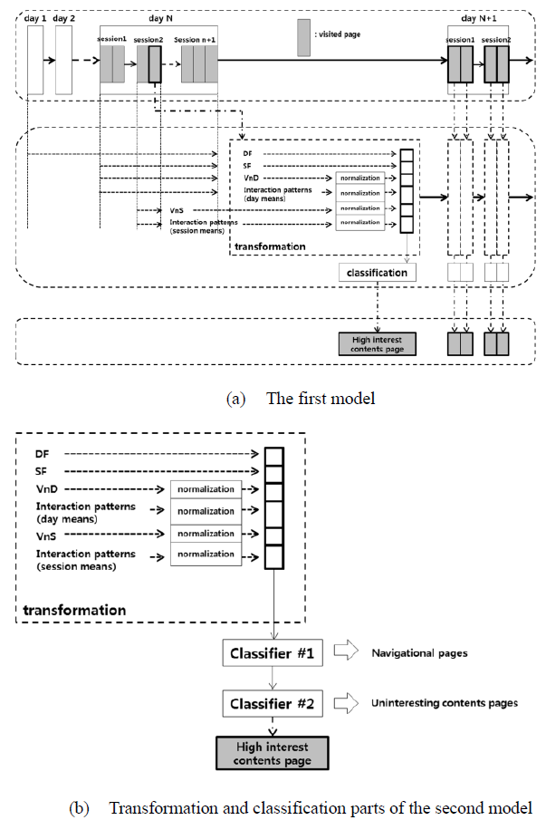 Figure 7. The concept of the data preprocessing framework
