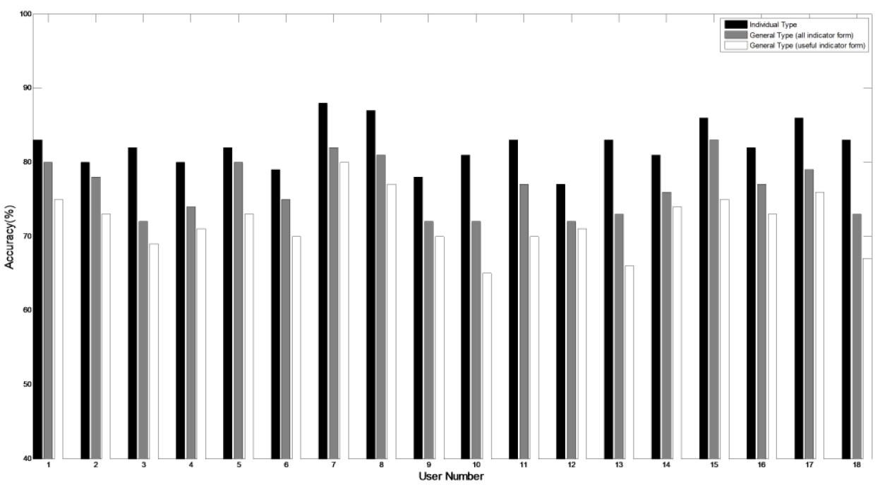 Figure 9. The performances of the second models (black: individual type, gray: all indicator form of general type, white: useful indicator form of general type)